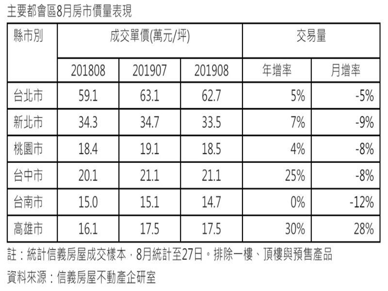 主要都會區8月房市價量表現。(信義房屋)