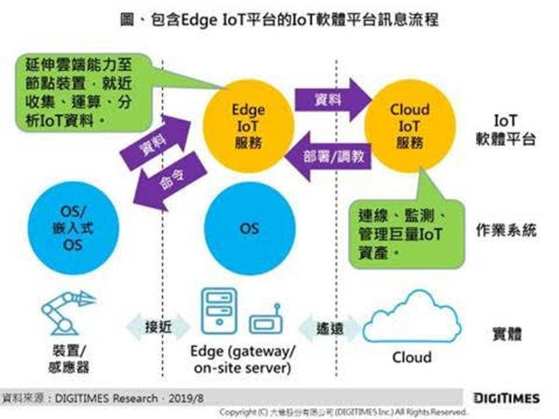 DIGITIMES Research:邊緣運算結合雲端運算可擴大AIoT使用情境 然相關軟硬體市場競爭仍處戰國時代。(DIGITIMES Research提供)