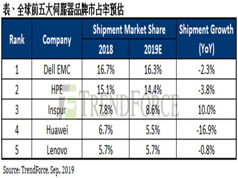 全球前五大伺服器品牌市占率預估表。(TrendForce提供)