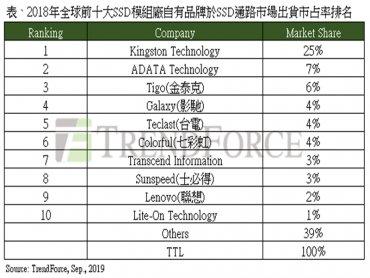 TrendForce:2018年全球前十大SSD模組廠品牌排名,金士頓、威剛、金泰克穩居前三大