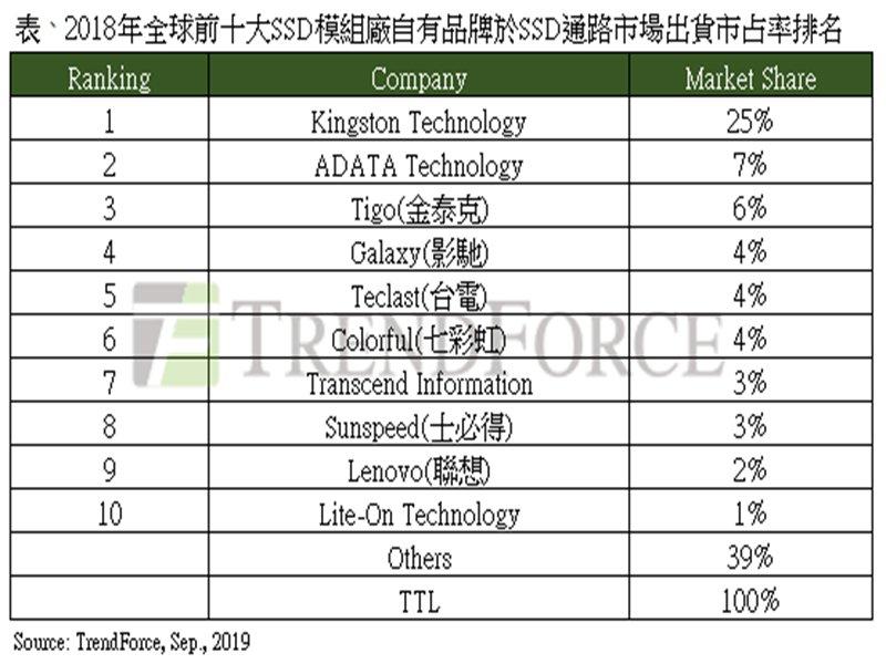 TrendForce:2018年全球前十大SSD模組廠品牌排名,金士頓、威剛、金泰克穩居前三大。(TrendForce提供)