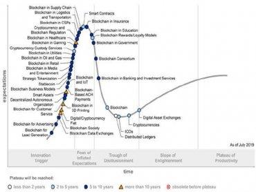 Gartner:5-10年內區塊鏈將徹底改變大部分產業