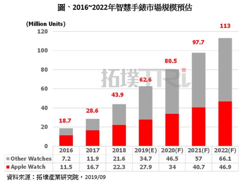 TrendForce:蘋果降價與非蘋新品齊發 預估2020年全球智慧手錶出貨量將達8000萬支。(TrendForce提供)