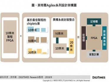 DIGITIMES Research:雲端推論需求成長可期 FPGA業者各擁不同策略