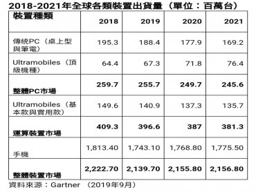 Gartner:2019年全球裝置出貨量將下滑3.7%