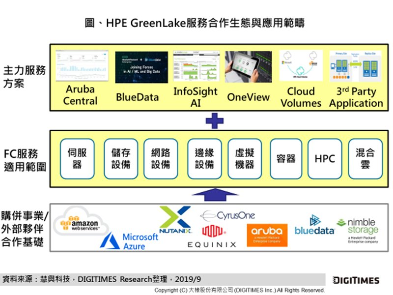 DIGITIMES Research:伺服器業者投入訂閱模式 發展軟硬體整合方案 擴展混合雲商機。(DIGITIMES Research提供)