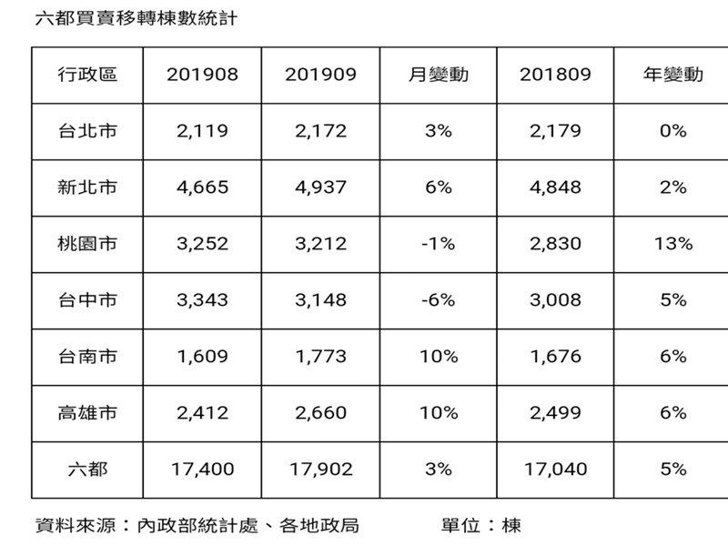 九月買賣移轉北冷南熱 高雄、台南月增達一成。(廠商提供)
