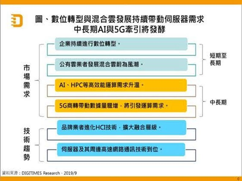 DIGITIMES Research:2019~2024年全球伺服器出貨量CAGR將達6.5%。(DIGITIMES Research提供)