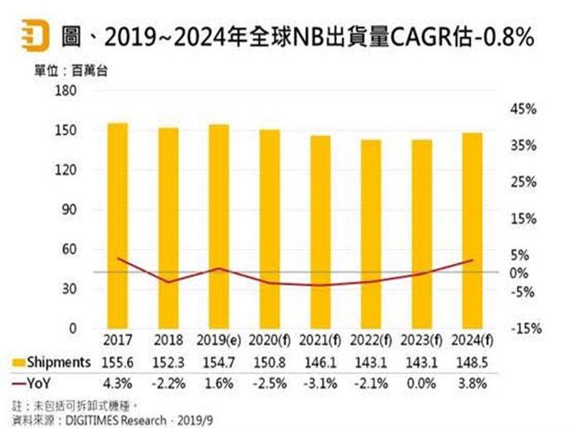 DIGITIMES Research:2019~2024年全球NB出貨CAGR將為負0.8% 貿易戰變化牽動市場榮枯。(DIGITIMES Research提供)