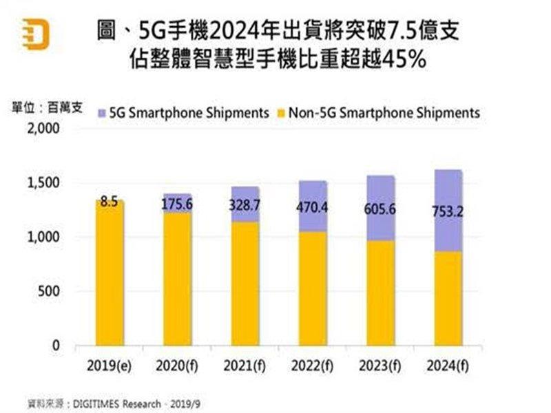DIGITIMES Research:5G換機潮將使2020年全球智慧型手機出貨擺脫衰退。(DIGITIMES Research提供)