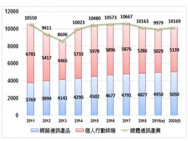 工研院估2020年台灣整體通訊產業產值達新台幣1.0169兆元