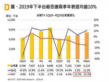 DIGITIMES Research:台廠4Q19 TV出貨將為822萬台 50吋以上佔比首超5成