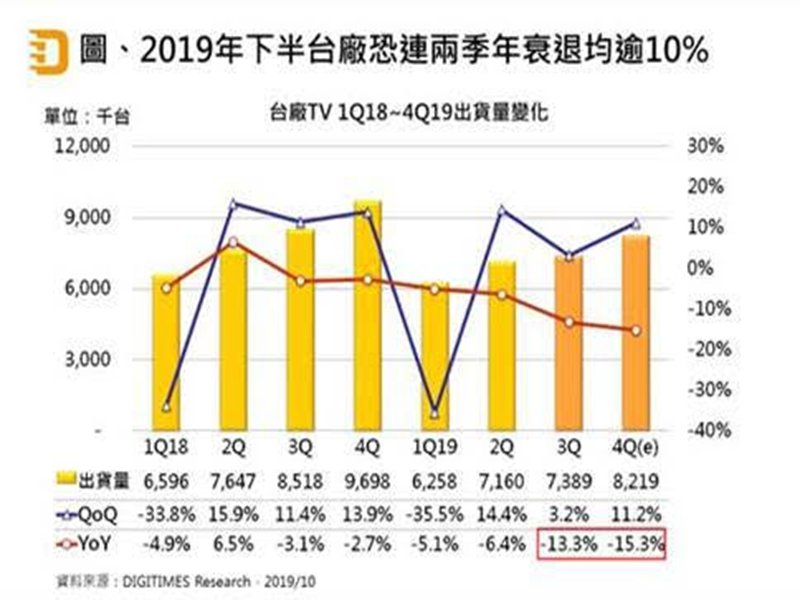 DIGITIMES Research:台廠4Q19 TV出貨將為822萬台 50吋以上佔比首超5成。(DIGITIMES Research提供)