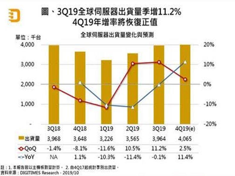 DIGITIMES Research:Q3全球伺服器出貨量季增11% Q4年增率可望轉正。(DIGITIMES Research提供)