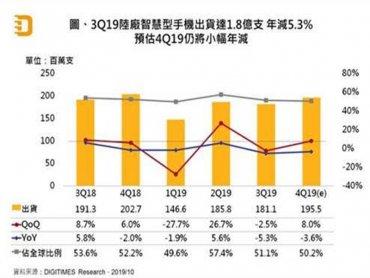 DIGITIMES Research:陸廠智慧型手機Q3出貨年減5.3% Q4恐較去年同期衰退