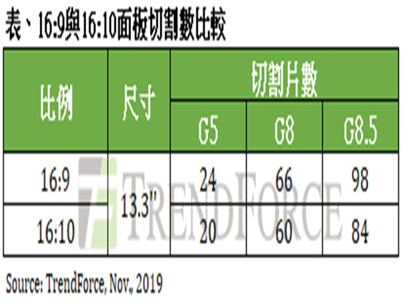 TrendForce:16:10筆電捲土重來,2020年占非蘋筆電市場比重僅2%。(TrendForce提供)