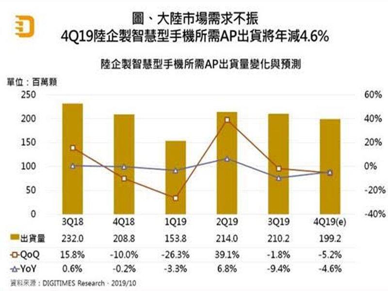DIGITIMES Research:Q4陸企製智慧型手機用AP出貨將年減4.6%。(DIGITIMES Research提供)