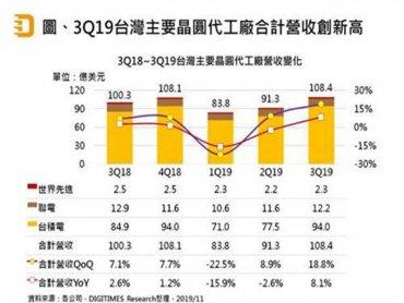 DIGITIMES Research:台灣晶圓代工業Q3營收創新高 全年台廠表現將優於全球
