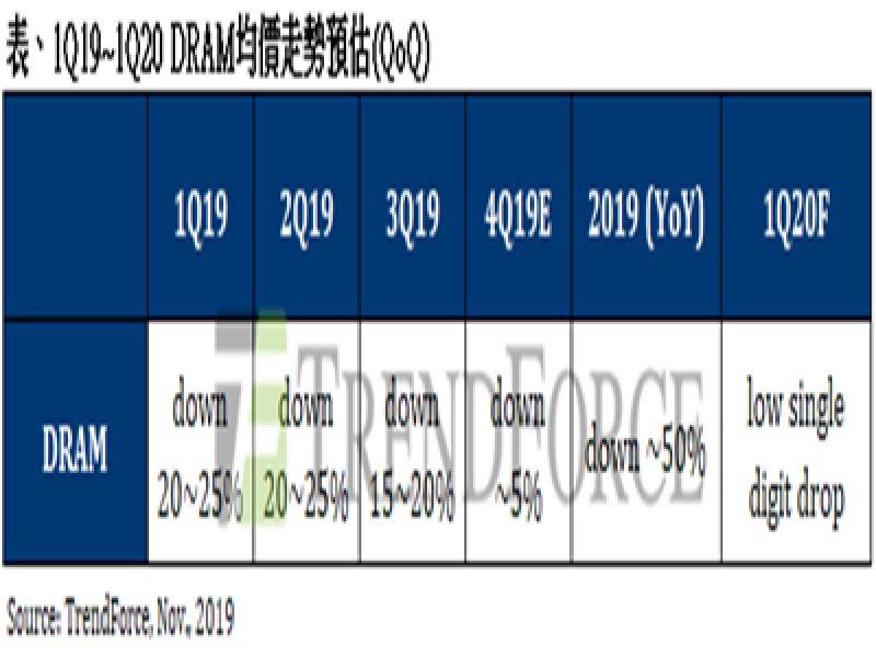 TrendForce:買方採購力道回溫,DRAM第四季合約價跌幅明顯收斂。(TrendForce提供)