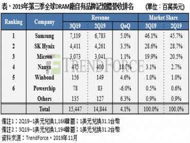 TrendForce:第3季DRAM提前備貨需求大增 產值季成長4%