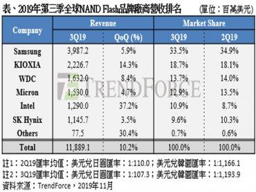 TrendForce:旺季前備貨需求回溫 Q3 NAND Flash廠商營收季增10%