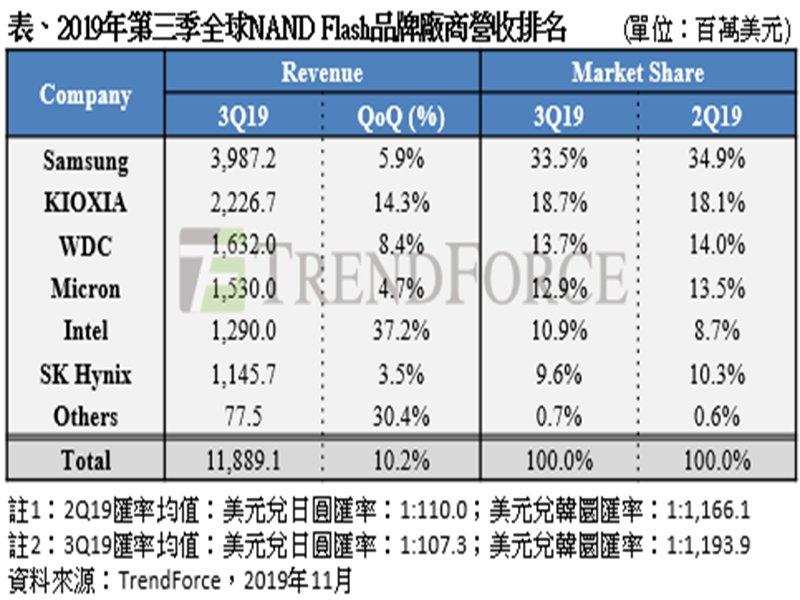 TrendForce:旺季前備貨需求回溫 Q3 NAND Flash廠商營收季增10%。(廠商提供)