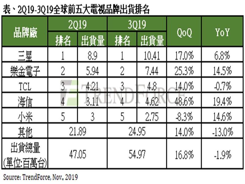 TrendForce:旺季拉抬第3季電視出貨季成長16.8% 惟全年仍將小幅衰退。(TrendForce提供)