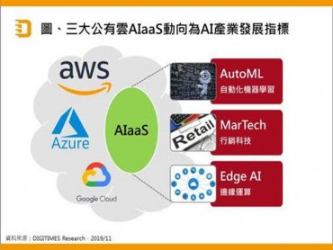 DIGITIMES Research:公有雲AIaaS策略訴求降低AI技術門檻 AutoML、MarTech及Edge AI趨勢成形