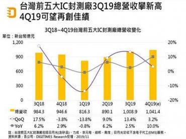 DIGITIMES Research:2019年下半年台灣IC封測廠業績因5G而暢旺 2020年可望續揚