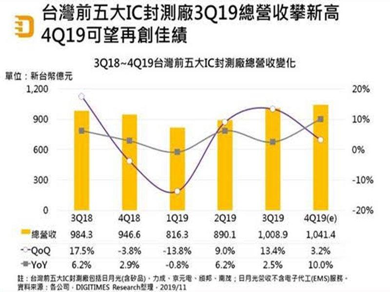 DIGITIMES Research:2019年下半年台灣IC封測廠業績因5G而暢旺 2020年可望續揚。(DIGITIMES Research提供)