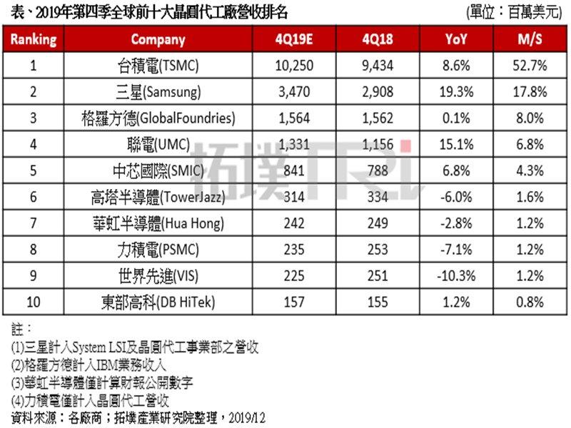 TrendForce:受惠旺季備貨需求及5G產品需求帶動 估Q4全球晶圓代工產值季增6%。(TrendForce提供)