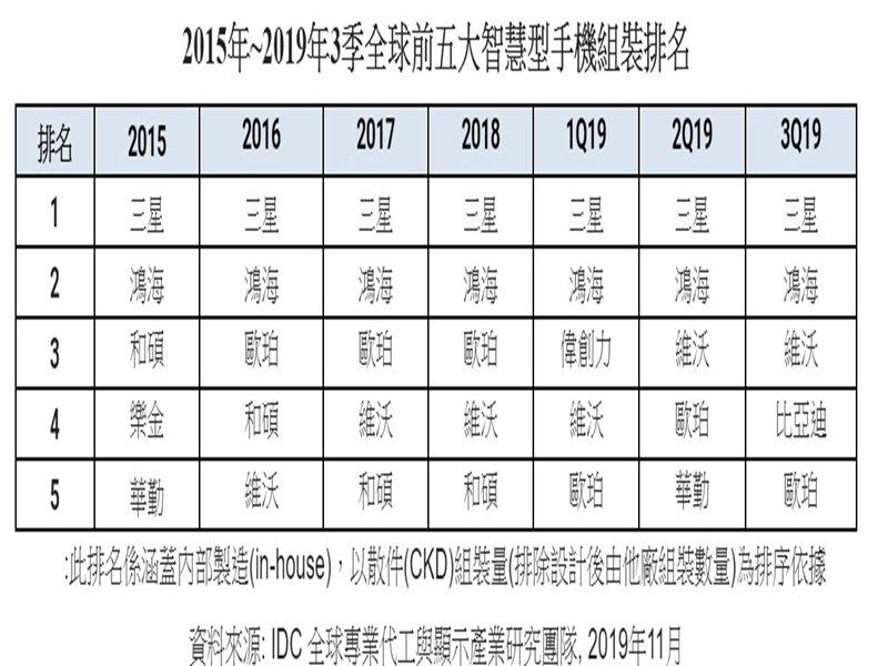 IDC:一線大廠向中低階市場擴張 Q3全球智慧手機產業集中度持續提高。(IDC提供)