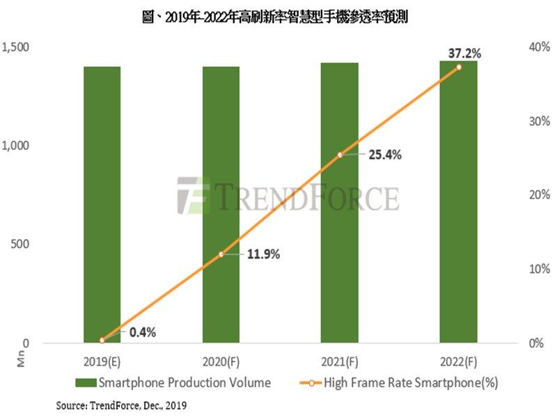 TrendForce:2020年DDI供貨吃緊隱憂浮現 TDDI朝更先進製程邁進。(TrendForce提供)