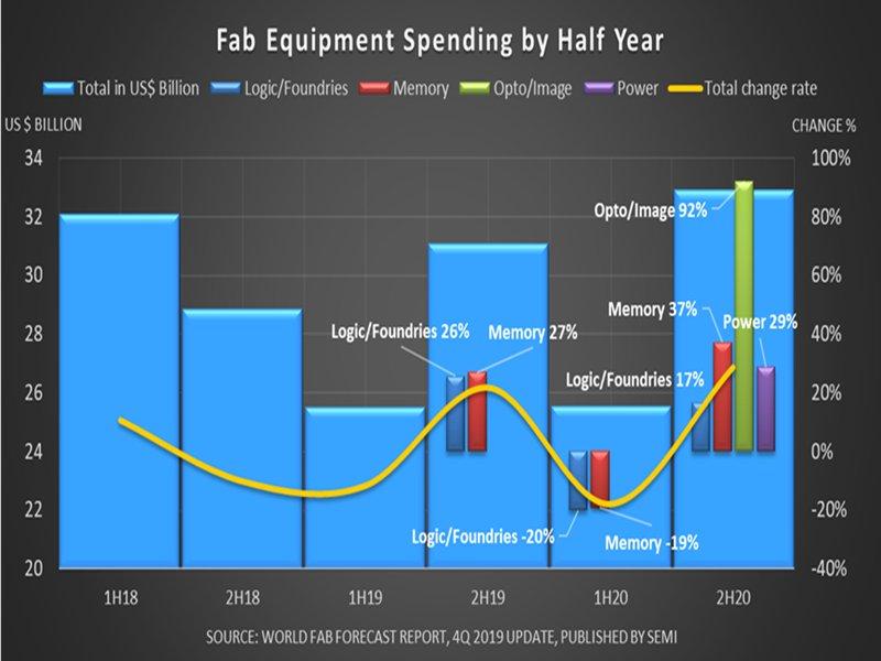晶圓廠設備主要投資項目每半年支出以及變化百分比。(SEMI提供)