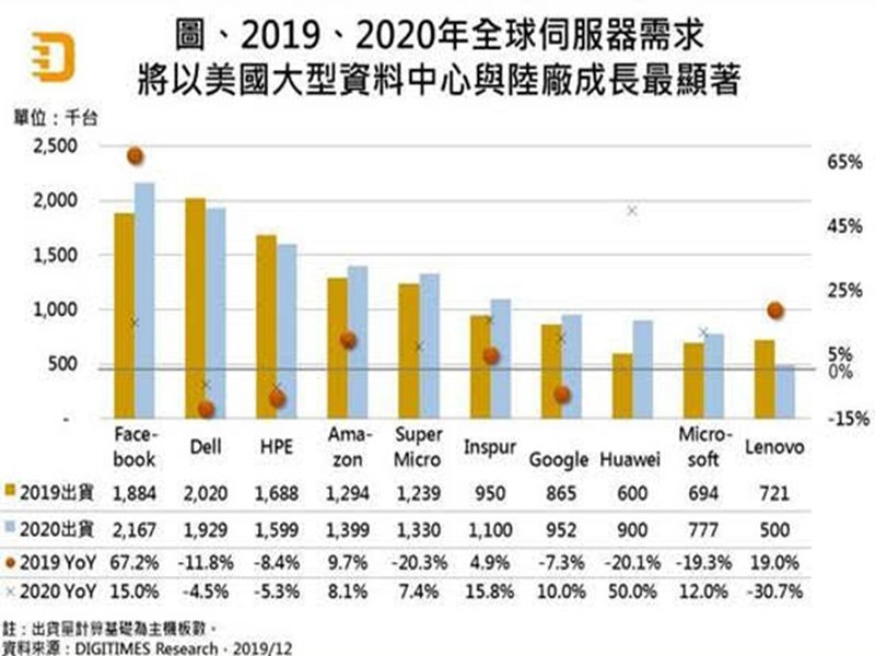 DIGITIMES Research:2020年全球伺服器出貨將恢復正成長。(DIGITIMES Research提供)