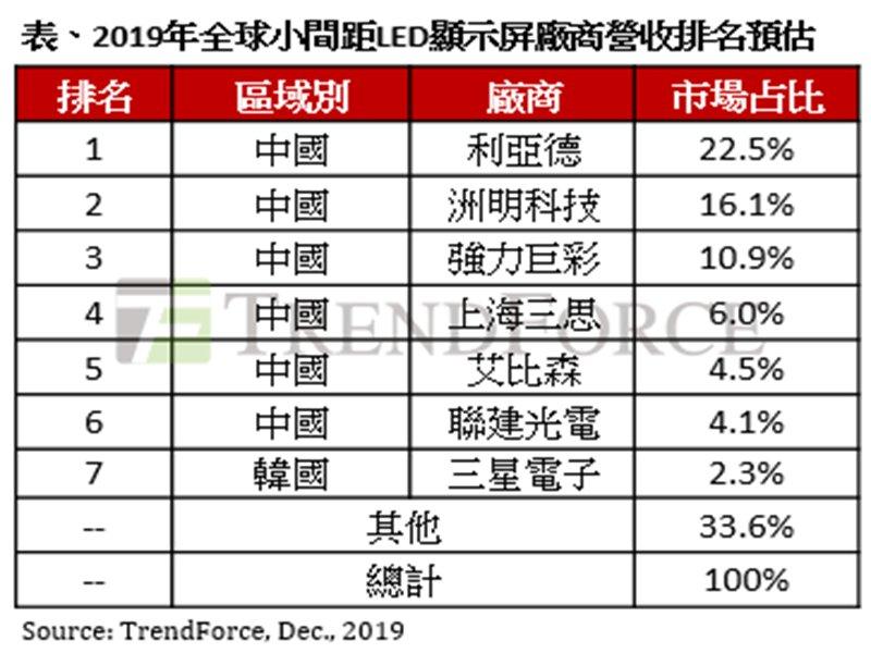 TrendForce:8K時代來臨 超小間距LED顯示屏2019~2023年CAGR達58%。(TrendForce提供)