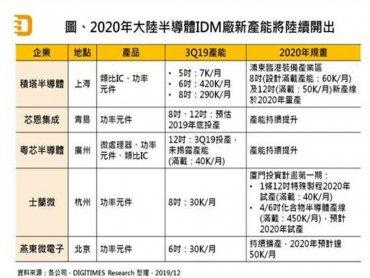 DIGITIMES Research:需求推升及政策支持帶動 2020年中國晶圓代工將進入14奈米世代