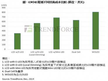 TrendForce:Mini LED背光高階電視產品競爭力提升 各廠競逐主動式驅動技術