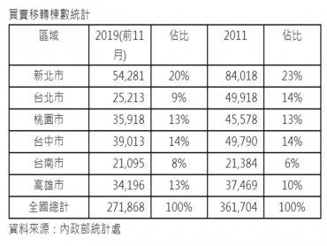 全台房市前11月移轉27.1萬棟 呈現北溫南熱