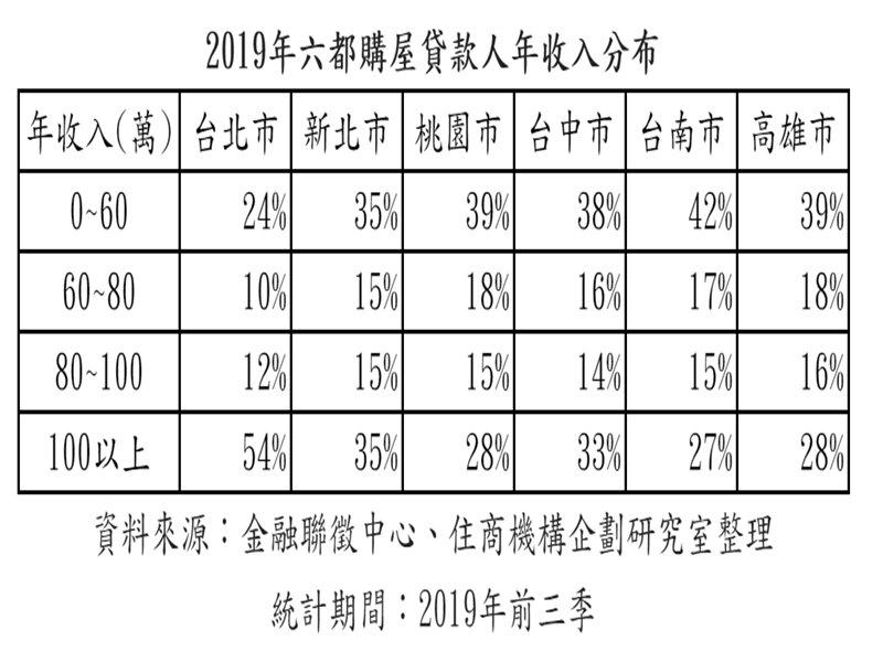 六都買屋台南小資最輕鬆 北市買房半數年薪破百。(廠商提供)