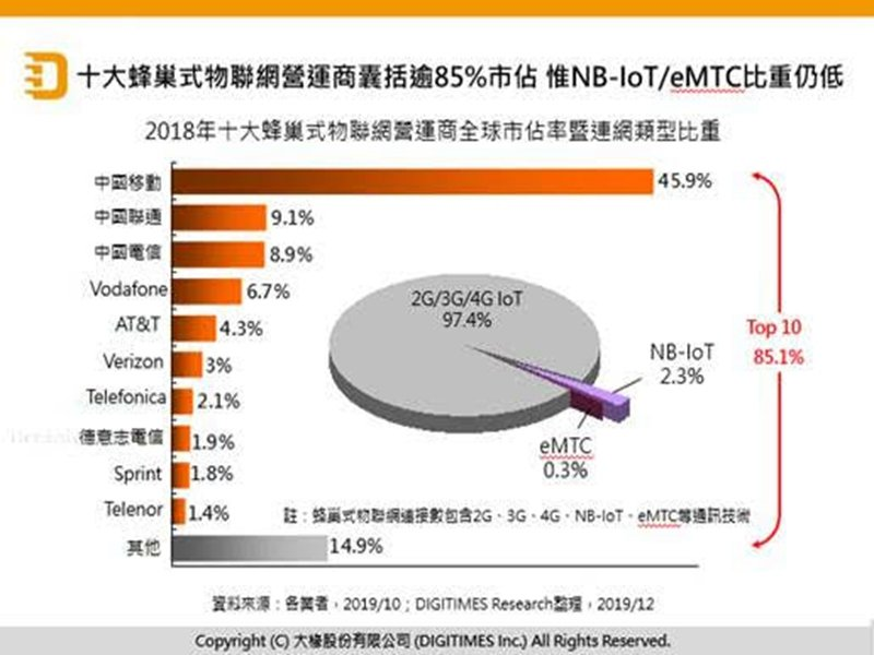 DIGITIMES Research:2019年蜂巢式物聯網成長亮眼 但有兩大隱憂。(DIGITIMES Research提供)