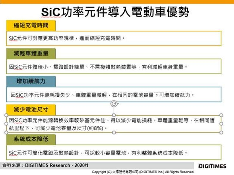 DIGITIMES Research:SiC導入電動車具多重優勢。(DIGITIMES Research提供)
