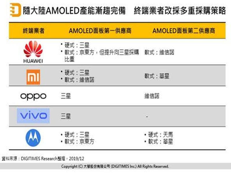 DIGITIMES Research:中國AMOLED業者2020年布局將改變面板廠與終端廠關係。(DIGITIMES Research提供)