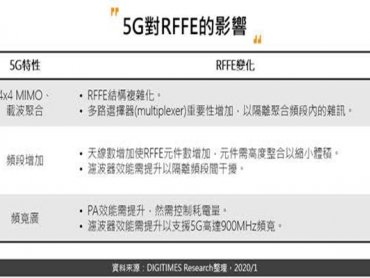 DIGITIMES Research:因應5G來臨 手機用RFFE和產業鏈邁向高度整合