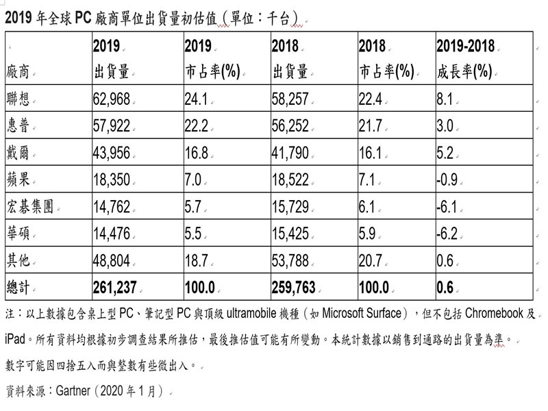 Gartner:2019年Q4全球PC出貨成長2.3% 全年增0.6% 7年來首度出現增長。(Gartner提供)