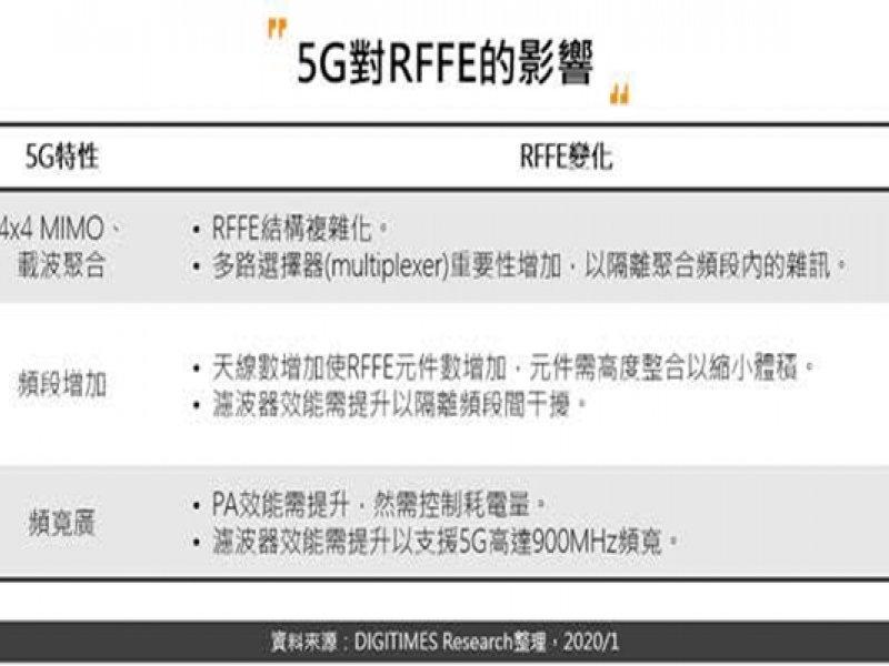 DIGITIMES Research:因應5G來臨 手機用RFFE和產業鏈邁向高度整合。(DIGITIMES Research提供)