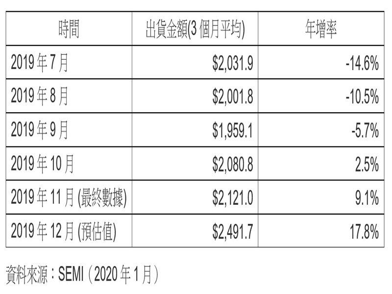 SEMI:2019年12月北美半導體設備出貨為24.9億美元。(SEMI提供)