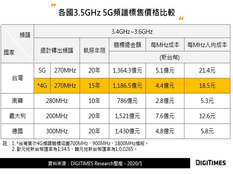 DIGITIMES Research:全球5G頻譜競標金額居高不下 動態頻譜分享技術受矚目。(DIGITIMES Research提供)