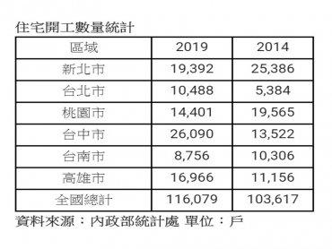 2019年全台住宅開工量創統計新高 台中戶數最多
