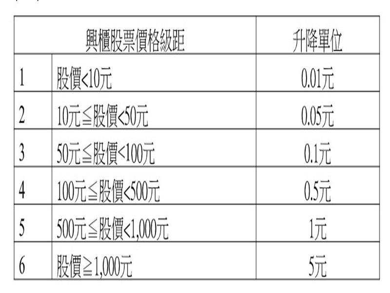 櫃買中心調整興櫃股票股價升降單位 新制將自3月23日起實施。(櫃買中心提供)
